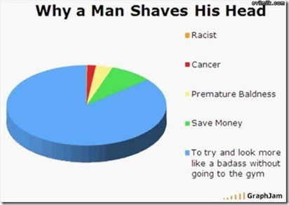 Why_Shave_Head