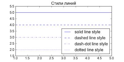 Matplotlib. Стили линий
