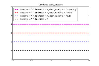 Пакет matplotlib. Пример использования свойства dash_capstyle