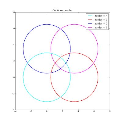 Пакет matplotlib. Пример использования свойства zorder
