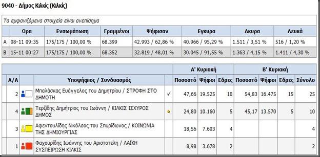 eklo_2010_kilkis