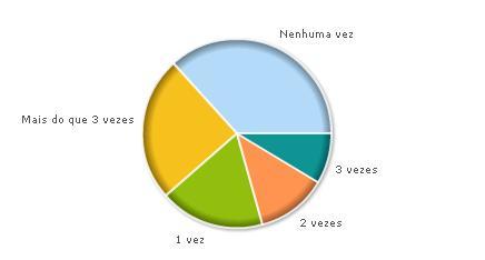 resultado enquete grafico pizza