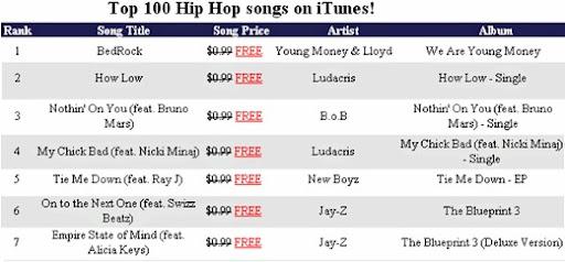 top hip hop songs
