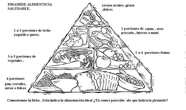 Piramides de ciencias naturales para imprimir y colorear - Piramide alimenticia para ninos para colorear ...