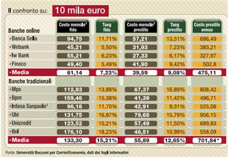 tabella-confronto-migliori-prestiti