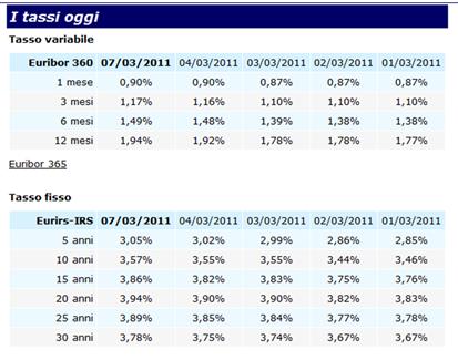 Aumento-tassi-euribor-IRS