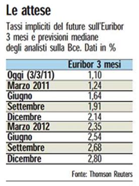 Aspettative-tasso-euribor-201113