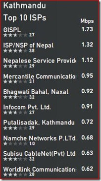 kathmandu-top10-isps