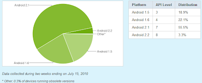 Android Versionen Mitte Juli