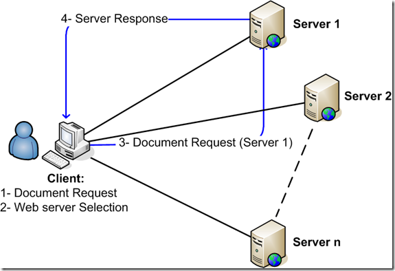 Client based load balancing