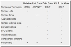 Advantages of XsltListViewWebPart in SharePoint 2010