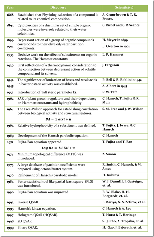 History of QSAR