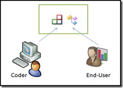 UsersAndCoders