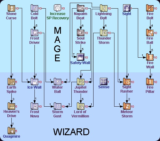 ragnarok free walkthrough guide faq magician to wizard skill tree