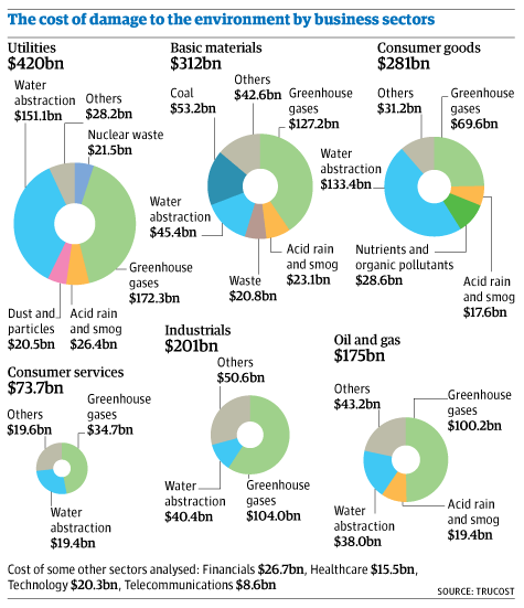 Cost of environmental damage by business sector. Trucost
