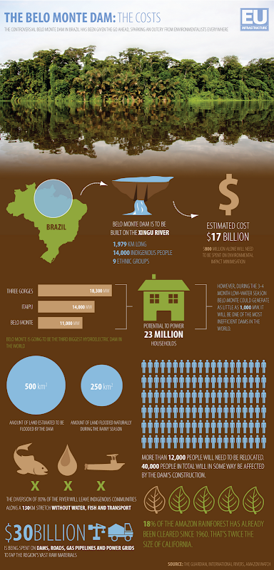 The Belo Monte Dam: The Costs. The Guardian, International Rivers, Amazon Watch