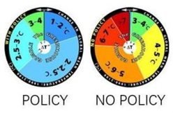 The wheel on the right depicts researchers' estimation of the range of probability of potential global temperature change over the next 100 years if no policy change is enacted on curbing greenhouse gas emissions. The wheel on the left assumes that aggressive policy is enacted. (Credit: Image courtesy / MIT Joint Program on the Science and Policy of Global Change)