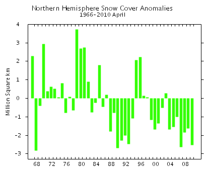 Northern Hemisphere Snow Cover Anomalies, April 1966 - April 2010. Rutgers Snow Lab