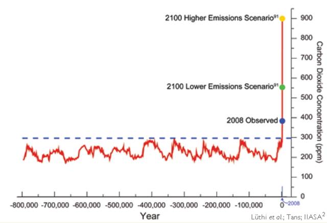 800,000-Year Record of Atmospheric Carbon Dioxide Concentration.  Lüthi et al.; Tans; IIASA 2008 via globalchange.gov