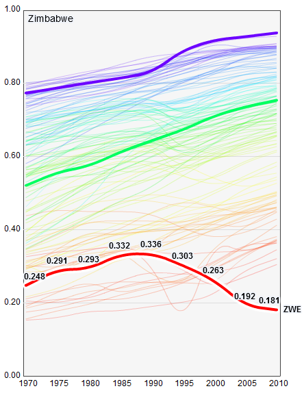 Worldwide Trends in the Human Development Index, 1970-2010. HDI values for all nations are shown. Zimbabwe (red) has the lowest score. Australia (violet) has the highest score, Turkey (green) the median score. hdr.undp.org