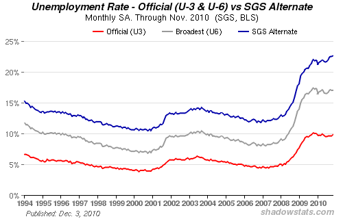 US Unemployment Rate Including Long-term Discouraged Workers, 1994-2010. The seasonally-adjusted SGS Alternate Unemployment Rate reflects current unemployment reporting methodology adjusted for SGS-estimated long-term discouraged workers, who were defined out of official existence in 1994. That estimate is added to the BLS estimate of U-6 unemployment, which includes short-term discouraged workers. shadowstats.com