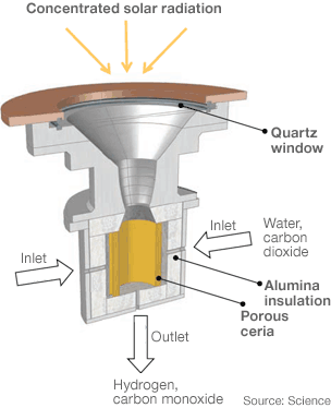 A prototype solar device has been unveiled which mimics plant life, turning the Sun's energy into fuel. In the prototype, sunlight heats a ceria cylinder which breaks down water or carbon dioxide. Science / BBC