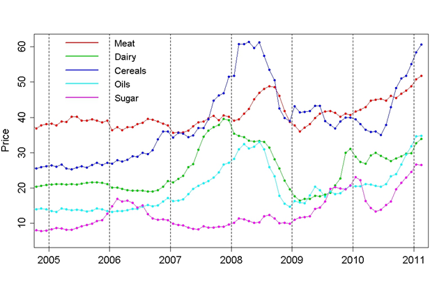 Food Prices for Meat, Dairy, Cereals, Oils, and Sugar, 2005-2011. Tamino / UN FAO