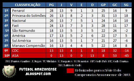 Classificação Campeonato Amazonense 2010 Geral - Rodada 14