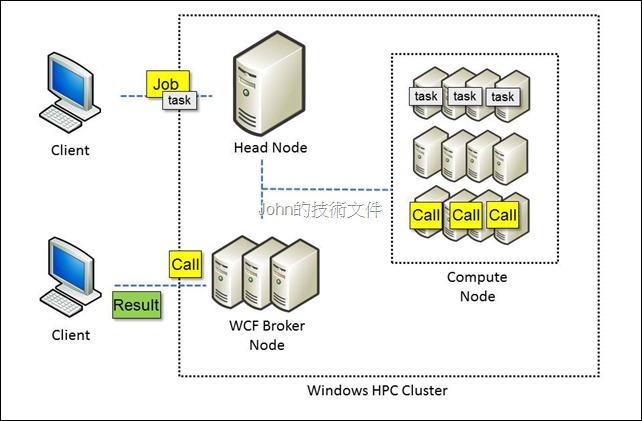 ClusterComputing