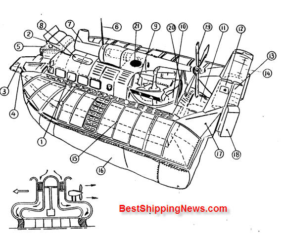 Hover%20craft 2 Hydrofoil craft, Hover craft ship types