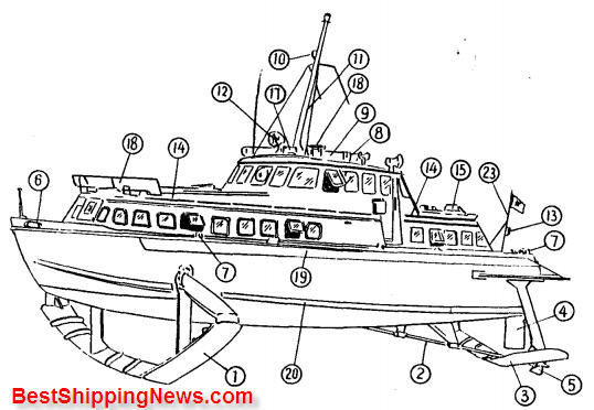 Hydrofoil%20craft Hydrofoil craft, Hover craft ship types
