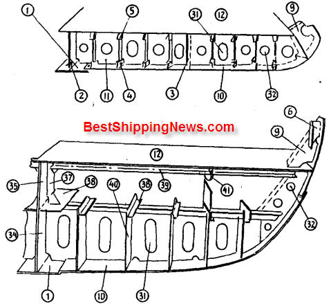 Aft%20engine%20type%20cargo%20vessel 3 Cargo ship: general structure, equipment and arrangement ship types