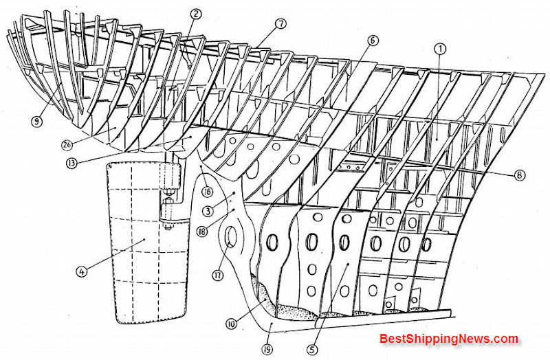 Stern constructions - Shipbuilding Picture Dictionary