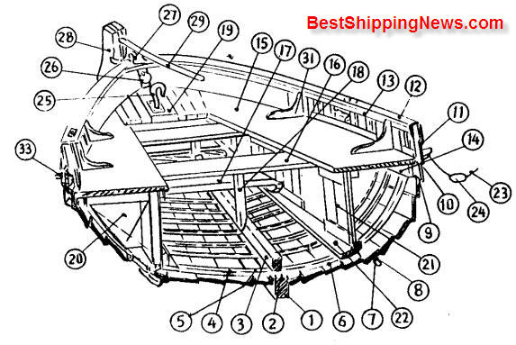 Ship Equipment Archives Page 3 Of 3 Shipbuilding