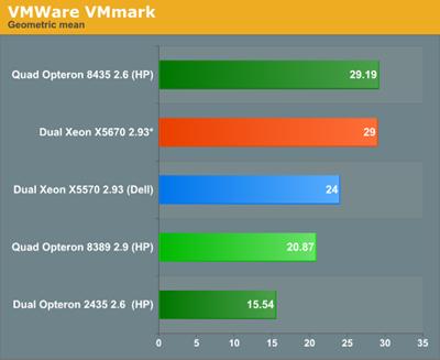 Westmere_VMmark