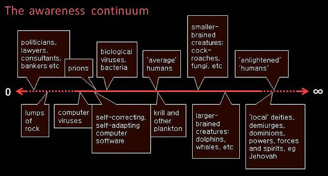 the awareness continuum, diagram by S R Schwarz