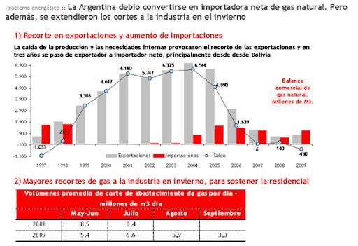 producción de gas