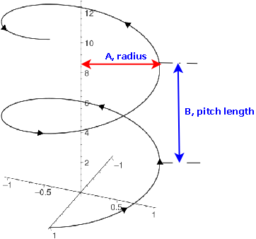 Length of an Archimedean Spiral - Interactive Mathematics