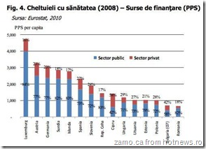 sanatatea-2008-surse-finantare