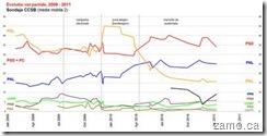Evolutia partidelor 2009 - 2011