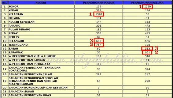 statistik egtukar menengah jun 2011