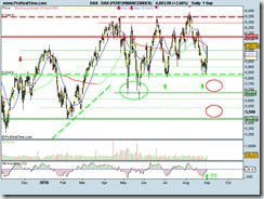 DAX (PERFORMANCEINDEX)update01092010