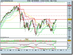 S&P 500 INDEX15092010