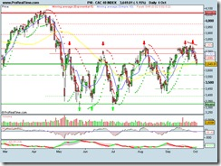 CAC 40 INDEX04102010