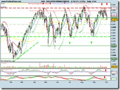 DAX (PERFORMANCEINDEX)04102010