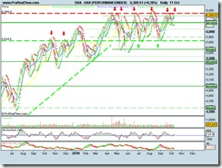 DAX (PERFORMANCEINDEX)11102010