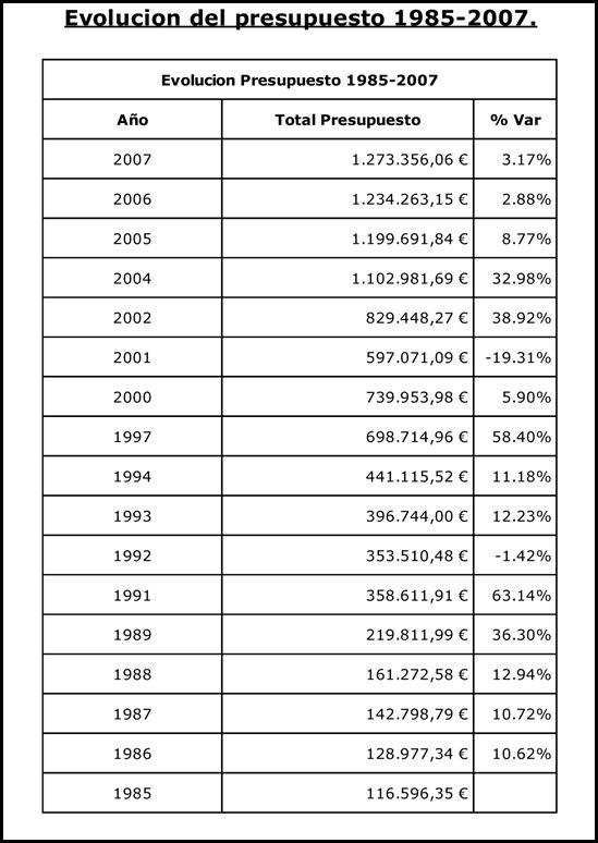 presupuesto municipal ayunt. cilleos 1985-2007