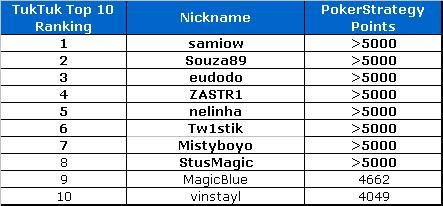 TukTuk Poker top 10 promotion May 2009