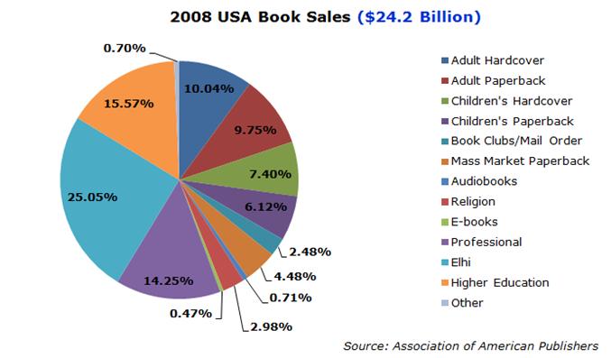 AnnualUSBookSales-2008