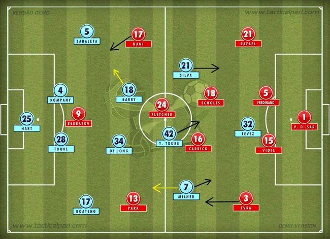City vs United